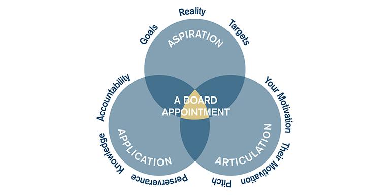 Board Appointment Model
